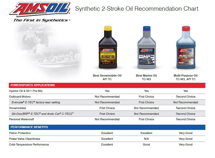 Amsoil 2-cycle oil recommendations chart