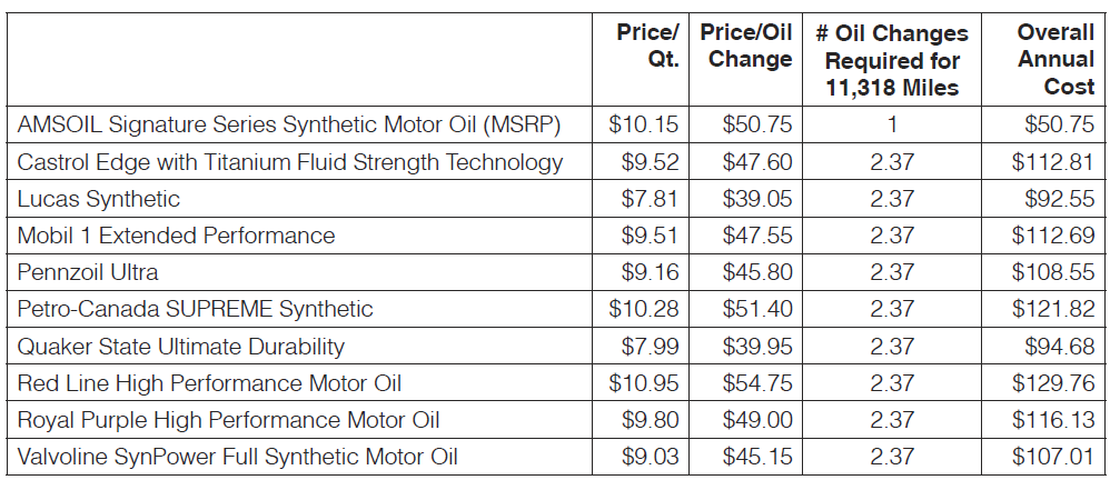 Overall annual cost Amsoil vs