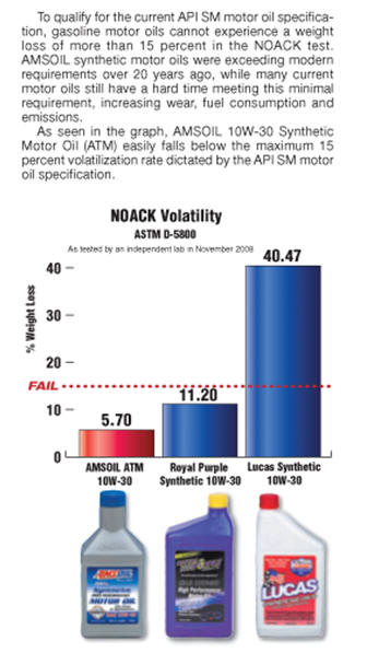 Amsoil vs lucas vs royal purple test results