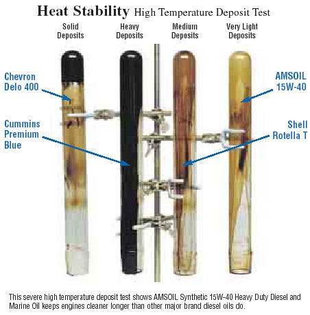 Amsoil synthetic Diesel oil has less high temperature deposits than the competition
